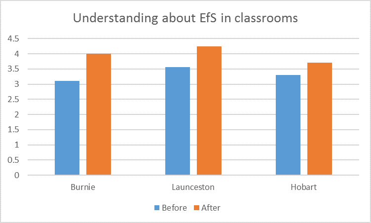 efs-in-classrooms-graph
