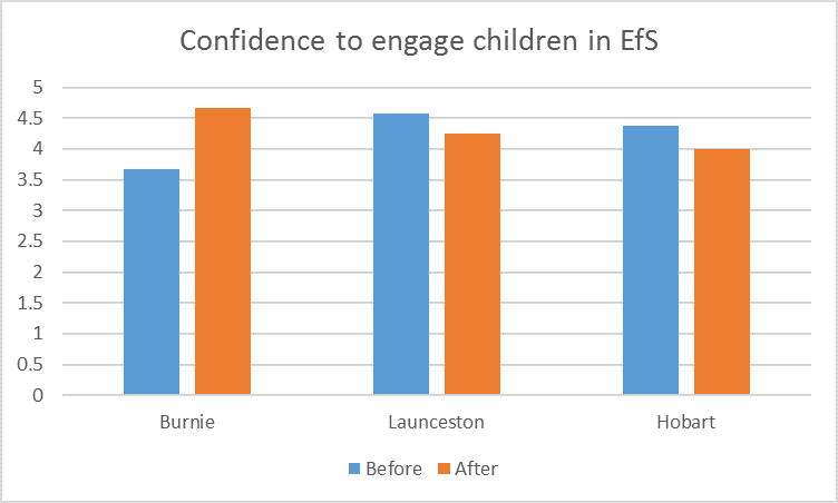 confidence-to-engage-children