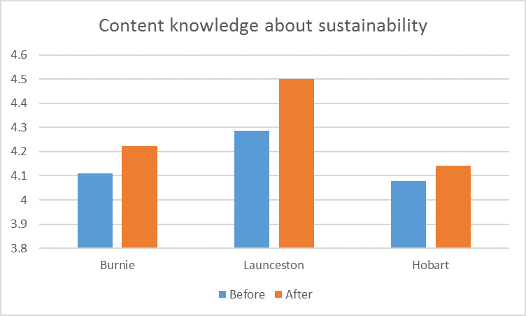 knowledge-about-sustainability